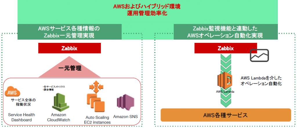 AWS監視テンプレート概要図