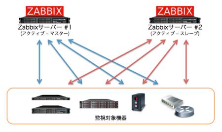 Zabbixサーバーのアクティブ-アクティブ冗長化イメージ