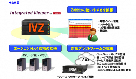 Integrated Viewer for Zabbix 画面イメージ