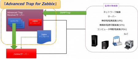 Advanced Trap for Zabbix システムイメージ