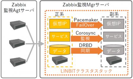 Zabbix-Linbit
