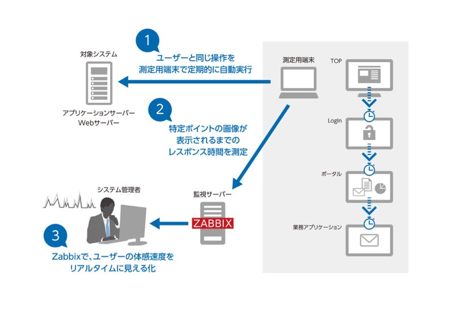 ユーザー指向監視オプション