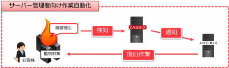 サーバー管理者向け作業自動化