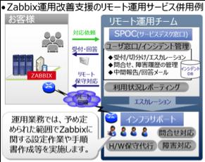Zabbix運用改善支援のリモート運用サービス併用例