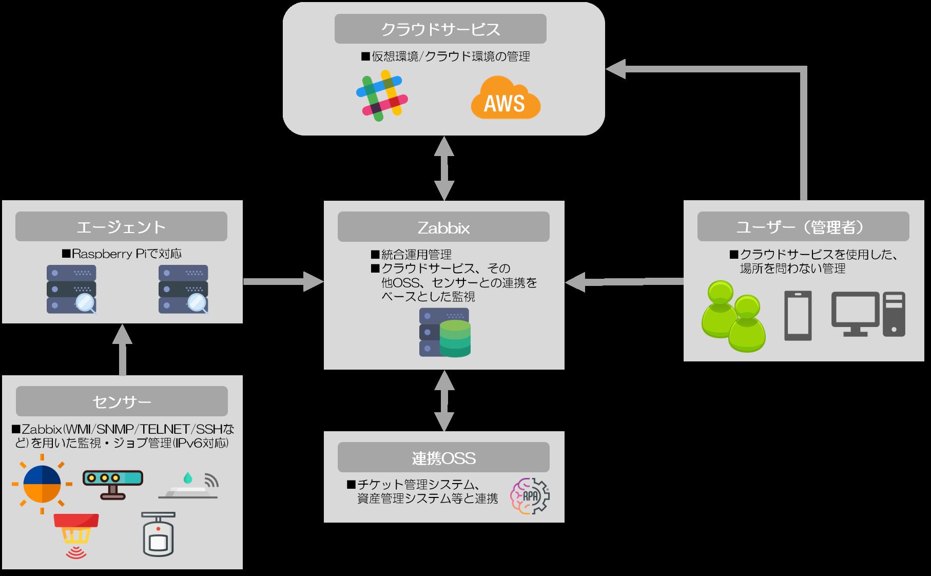 「ASURA」サービス概略図