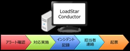 統合監視・インシデント対応ツール「LoadStar Conductor」